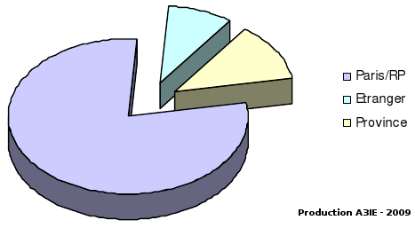 repartition_geographique